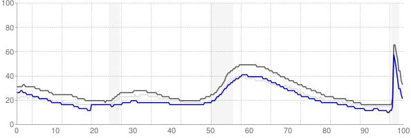 San Luis Obispo, California monthly unemployment rate chart